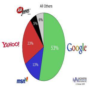 سایت گوگل