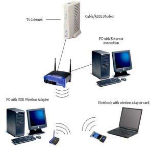 شبکه بندی کامپیوتر